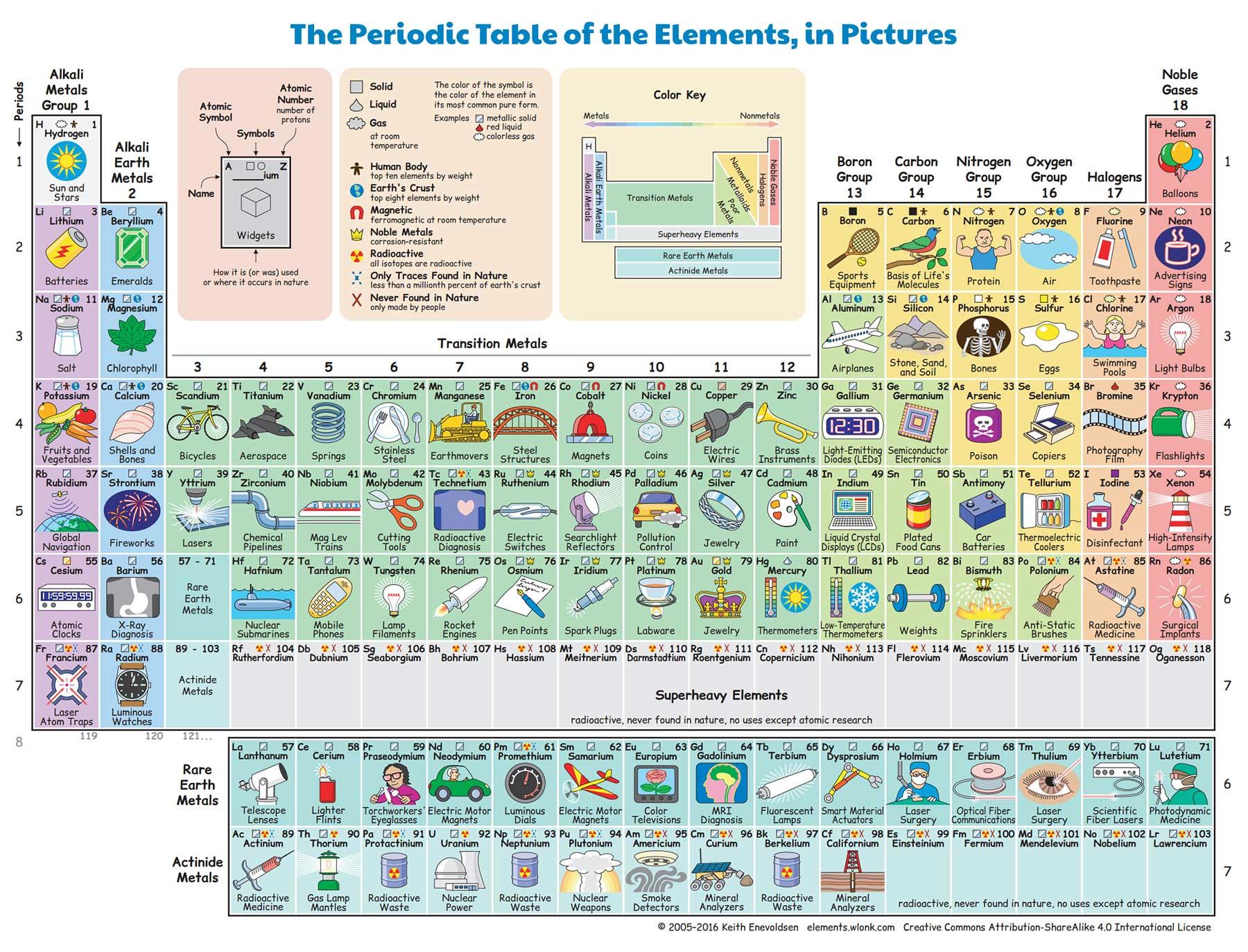 Das illustrierte Periodensystem periodensystem-mit-bildern_02