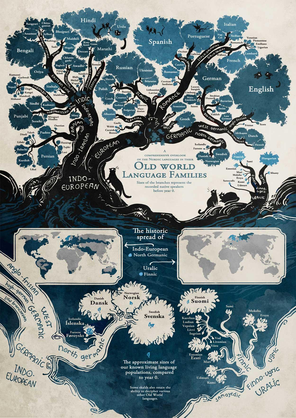 Alle Weltsprachen in einem Baum visualisiert Sprachenbaum_01