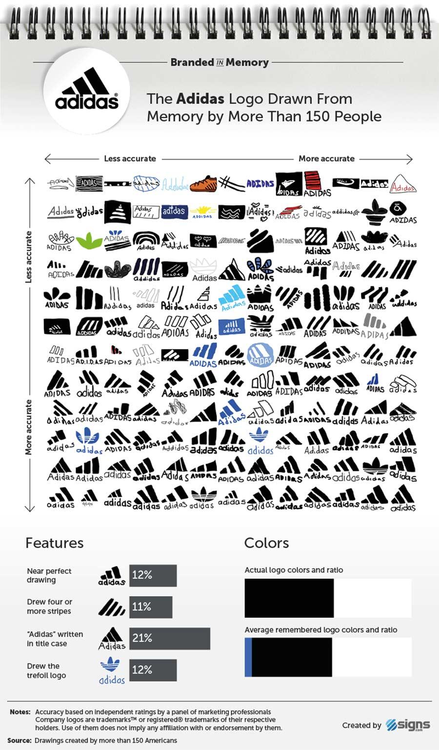 Wenn 156 Leute versuchen, Logos zu malen branded-in-memory-markenlogos-nachgemalt_03