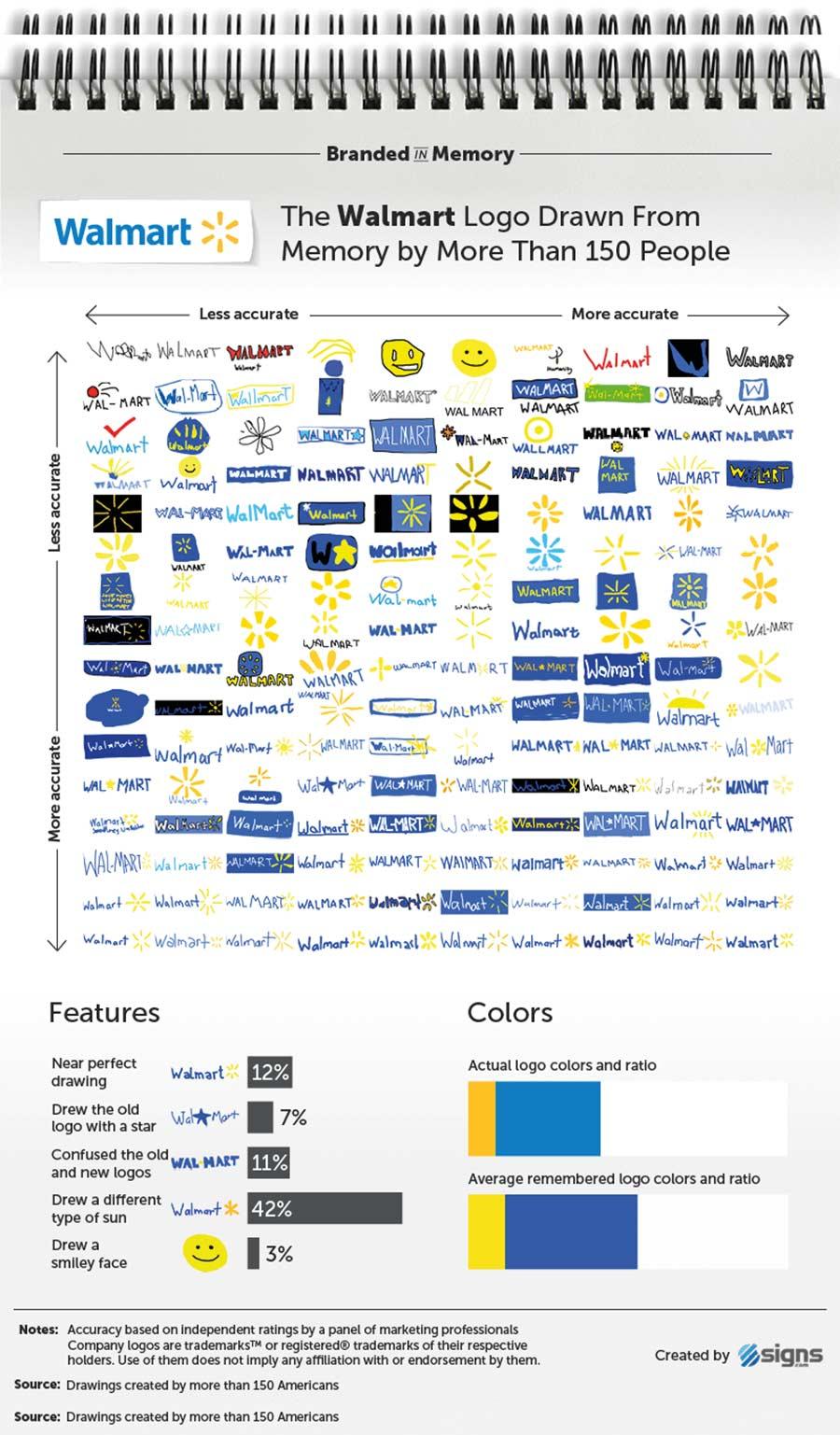 Wenn 156 Leute versuchen, Logos zu malen branded-in-memory-markenlogos-nachgemalt_09