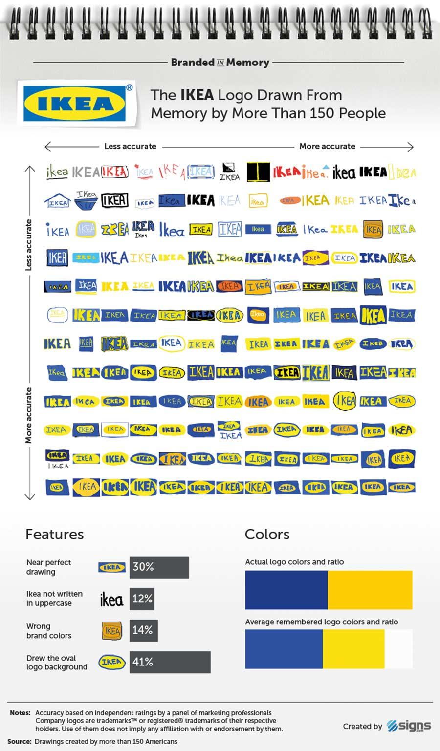 Wenn 156 Leute versuchen, Logos zu malen branded-in-memory-markenlogos-nachgemalt_11