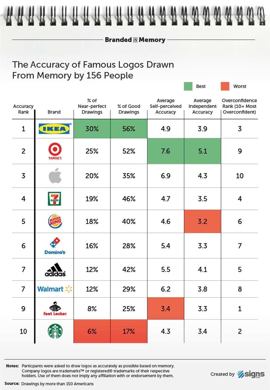 Wenn 156 Leute versuchen, Logos zu malen branded-in-memory-markenlogos-nachgemalt_12