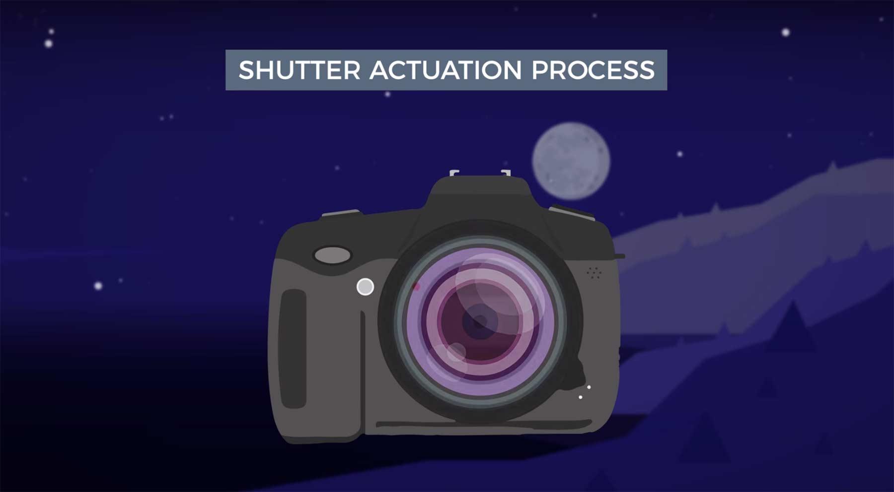 So funktioniert die Verschlusszeit bei einer Kamera kamera-verschlusszeit-erklaerung