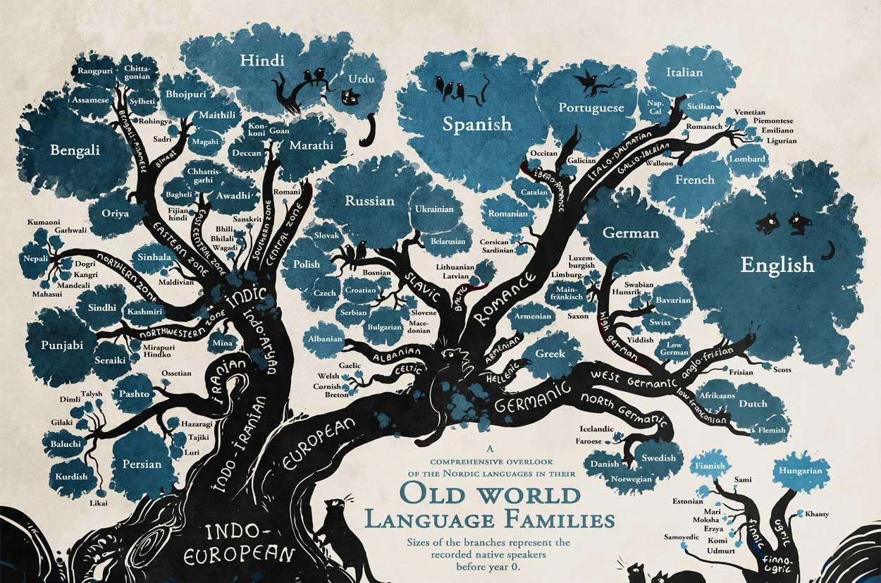Alle Weltsprachen in einem Baum visualisiert