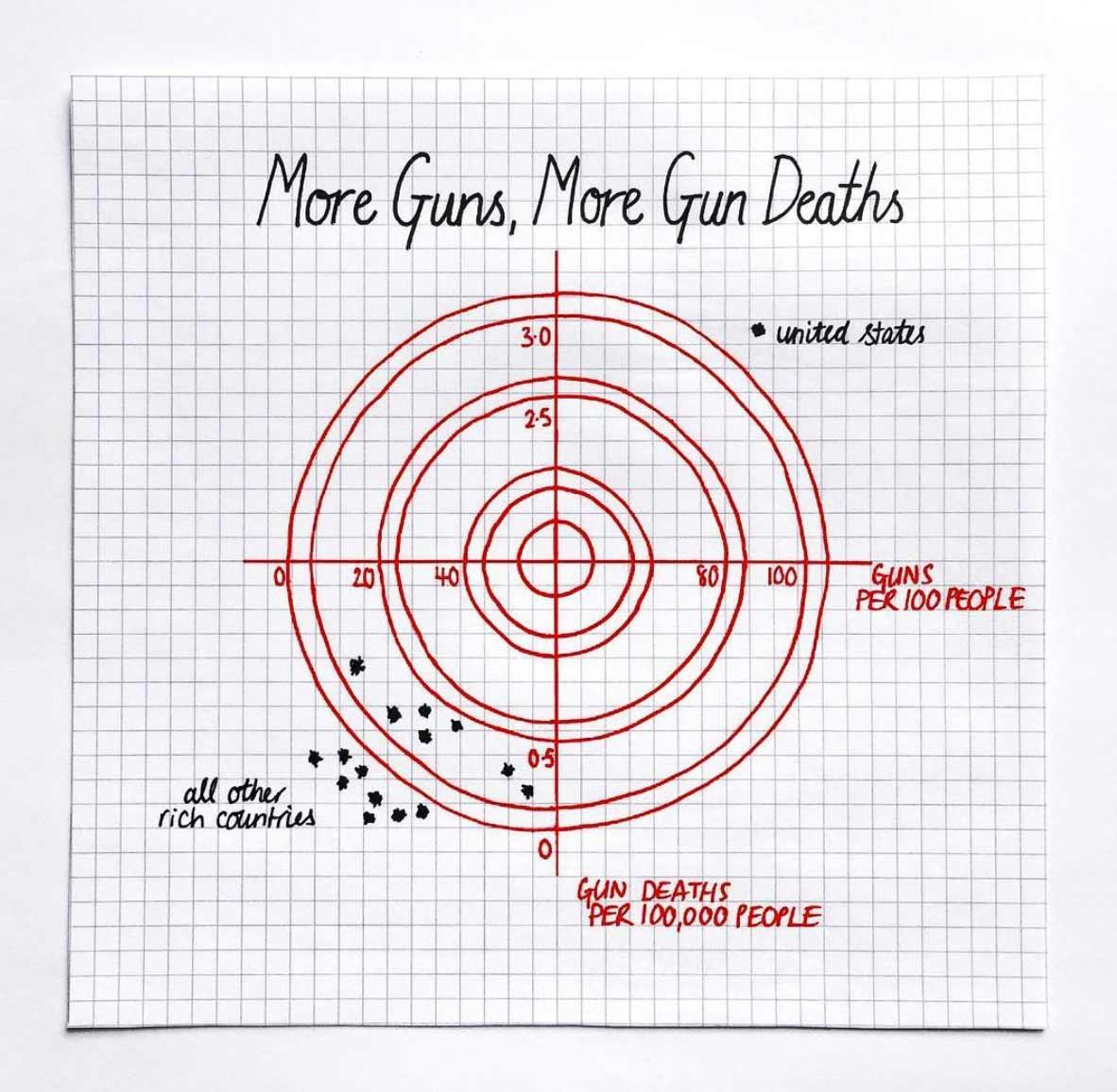 Skurrile Diagramme von Mona Chalabi Mona-Chalabi-graphs_05