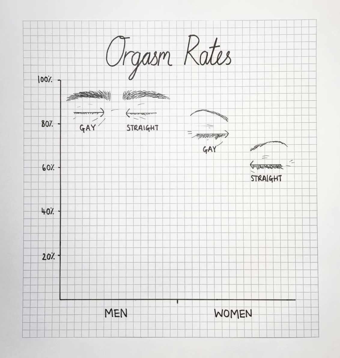 Skurrile Diagramme von Mona Chalabi Mona-Chalabi-graphs_08