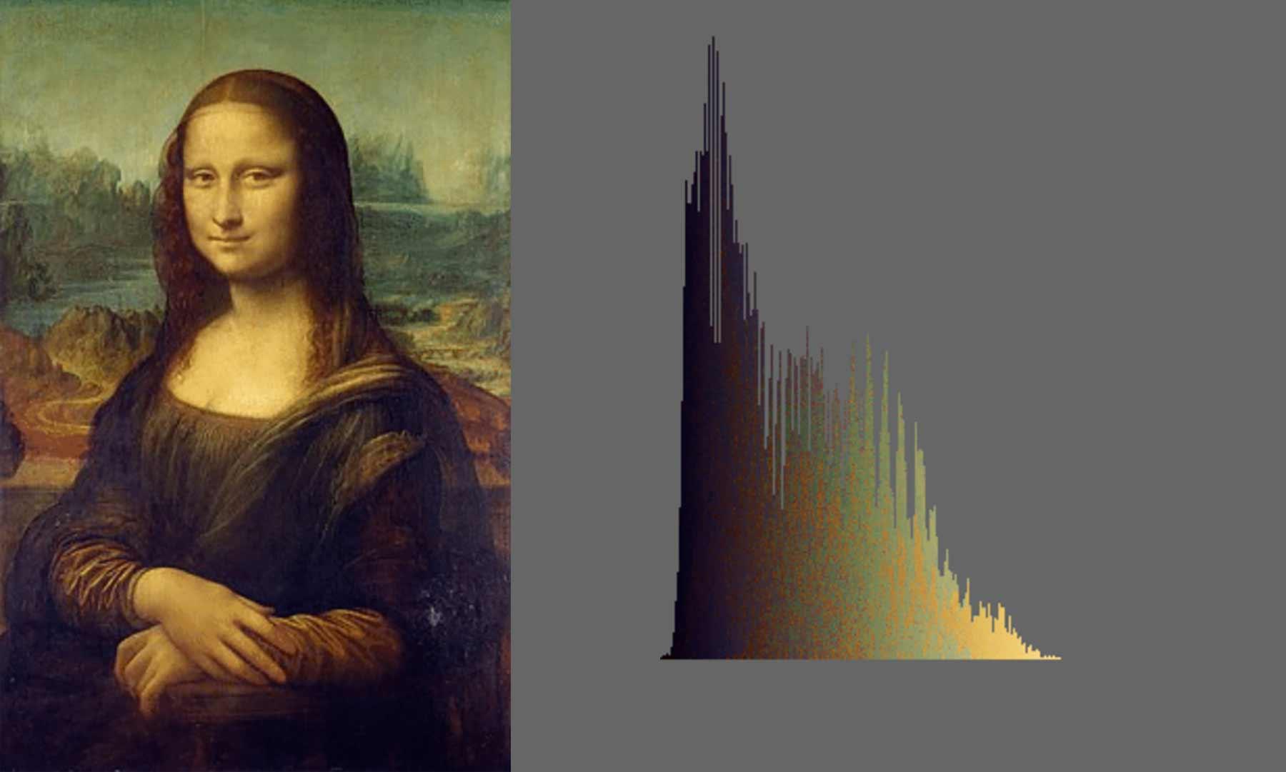 Gemälde nach Pixeln sortiert