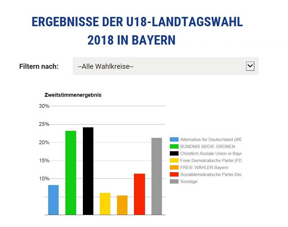 Gedanken einer 16-Jährigen: U18-Landtagswahl in Bayern 18-Landtagswahl-bayern