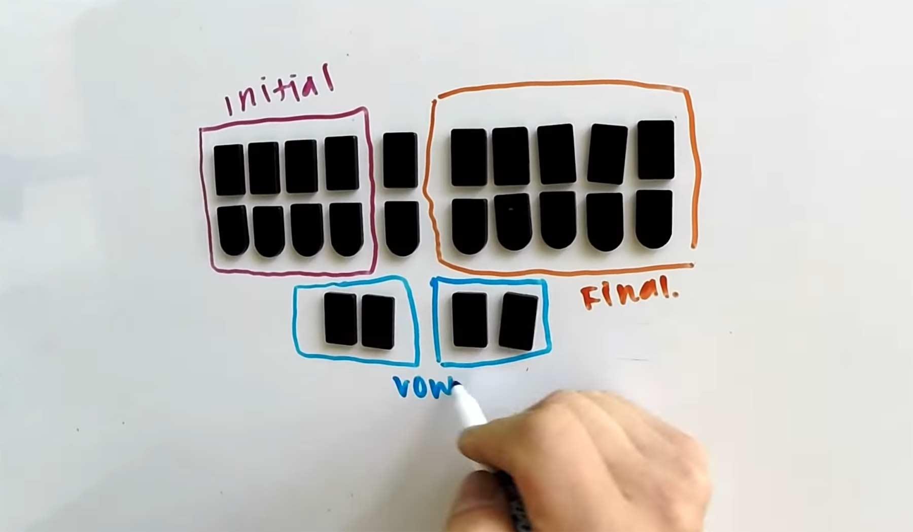 Wie Stenographie funktioniert