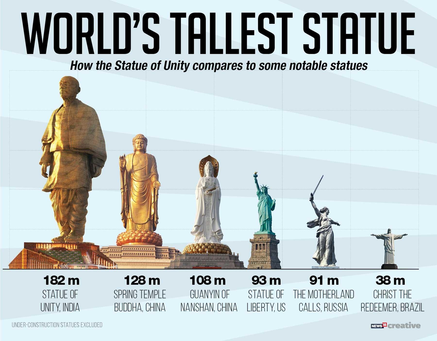 In Indien steht jetzt die größte Statue der Welt groesste-statue-der-welt-statue-of-unity_03