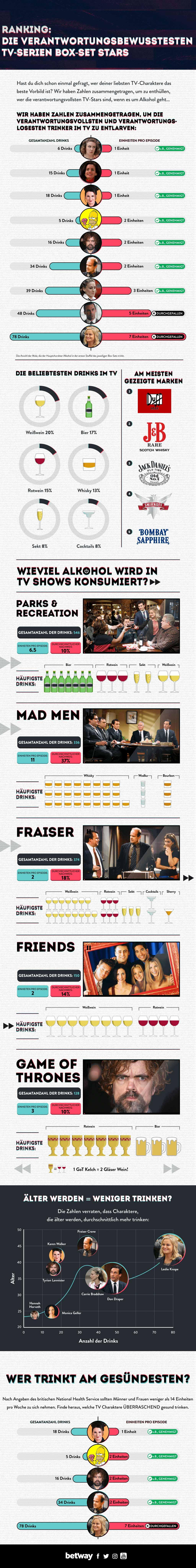 Welche Seriencharaktere trinken besonders viel? infografik-wieviel-alkohol-trinken-serienfiguren