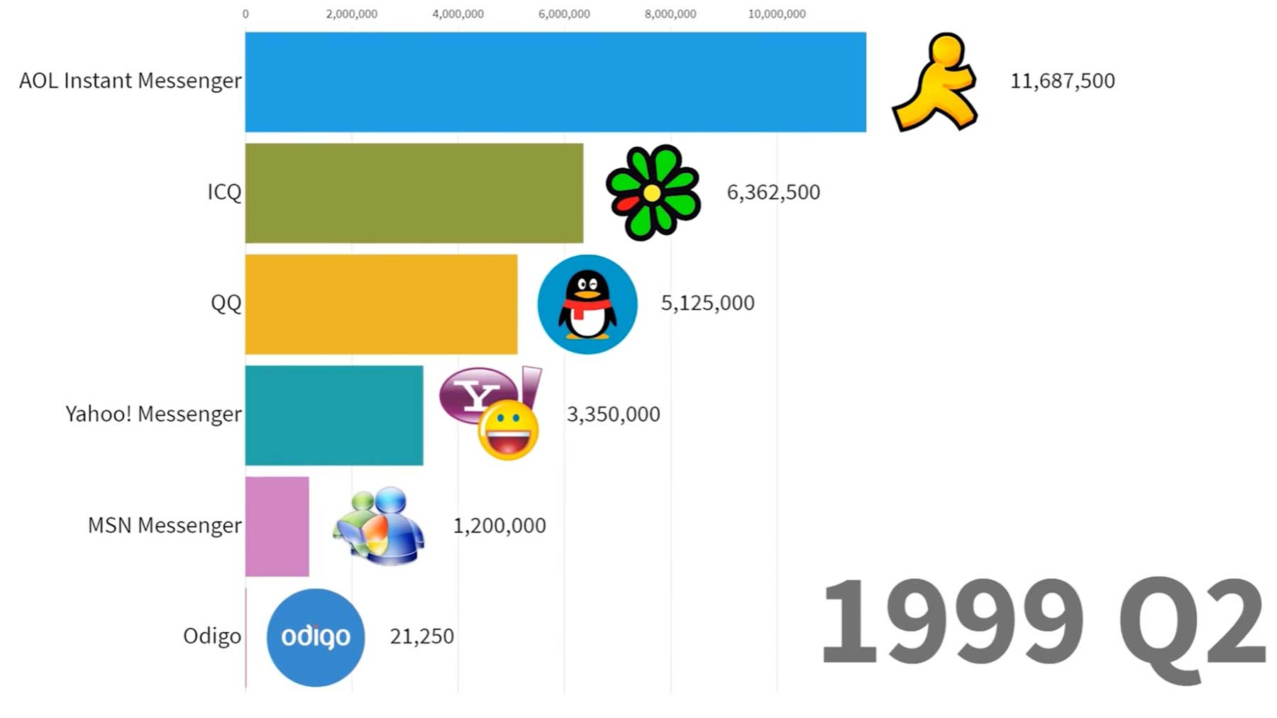 Ranking: Die meistgenutzten Instant Messenger (1997-2019)