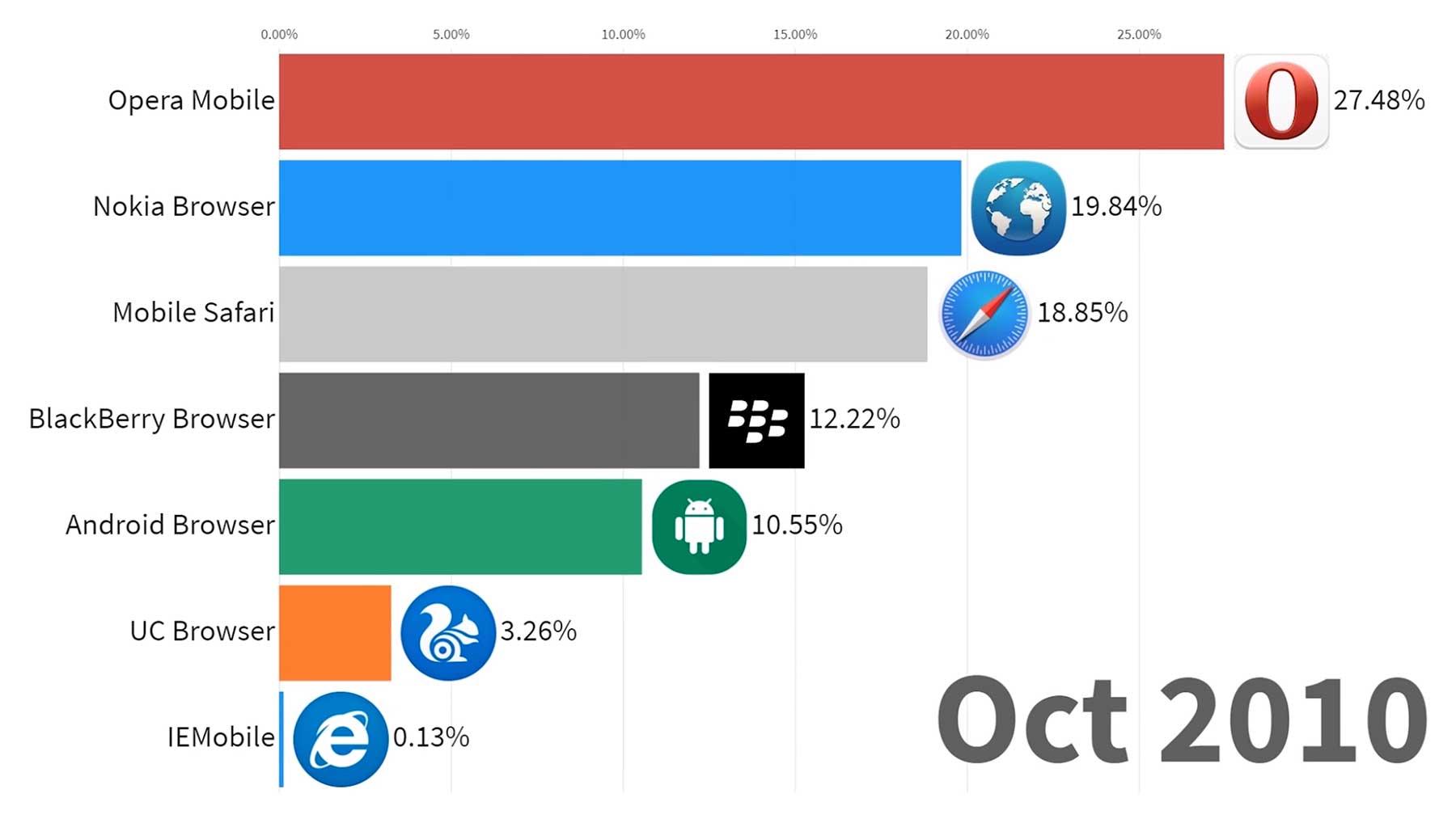 Die meistgenutzten Browser im Zeitverlauf