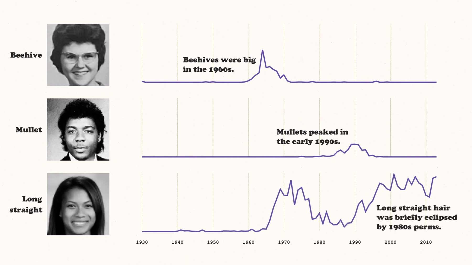 Jahrgangsbuch-Frisuren statistisch ausgewertet