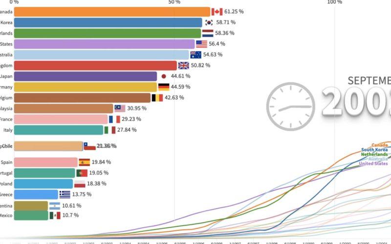 Internetverbreitung: Weltweite Entwicklung 1990-2020