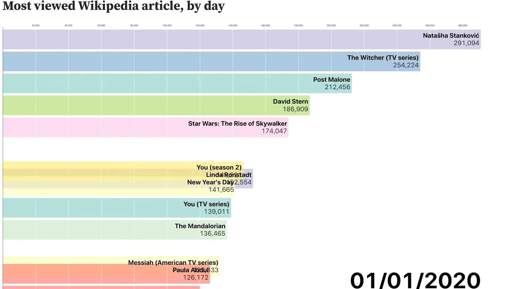 Die meistaufgerufenen Wikipedia-Artikel des ersten Halbjahres 2020