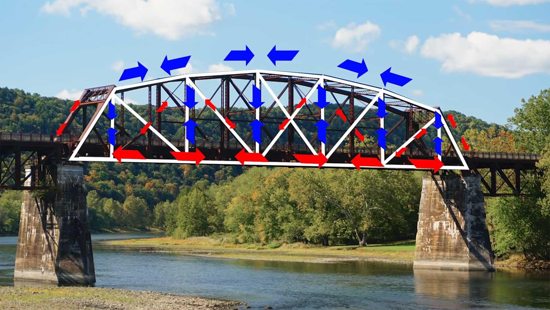 Weshalb wann welche Brücken-Konstruktion gebaut wird