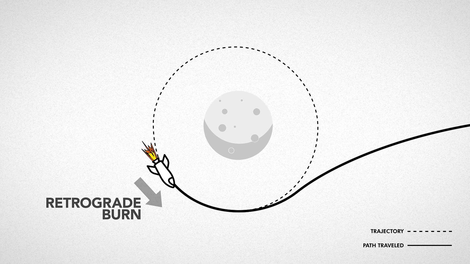 Weltraumreisen einfach und verständlich erklärt