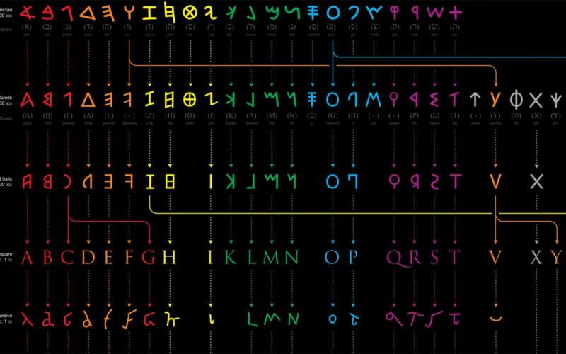 Die Evolution des Alphabets