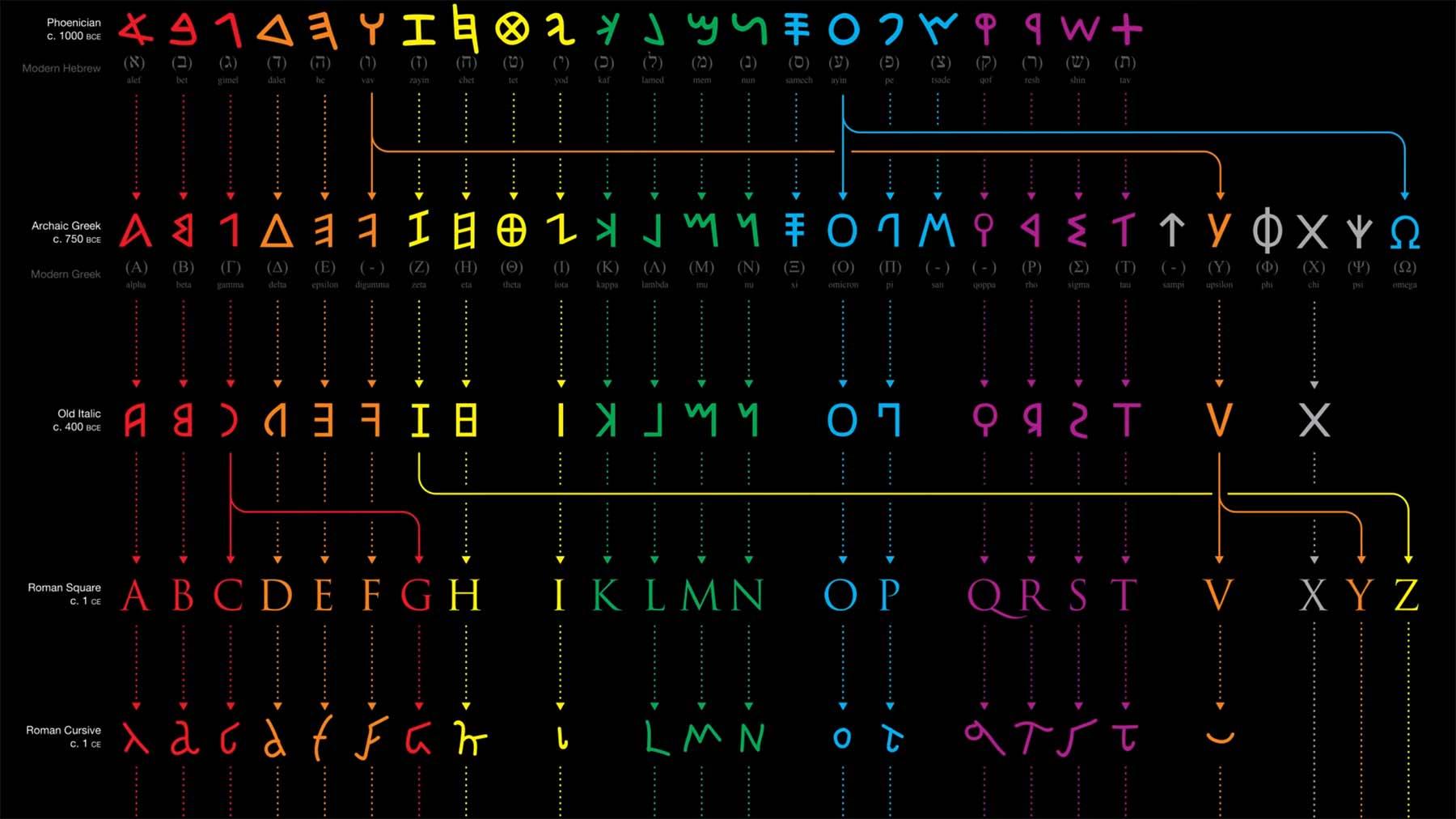 Die Evolution des Alphabets