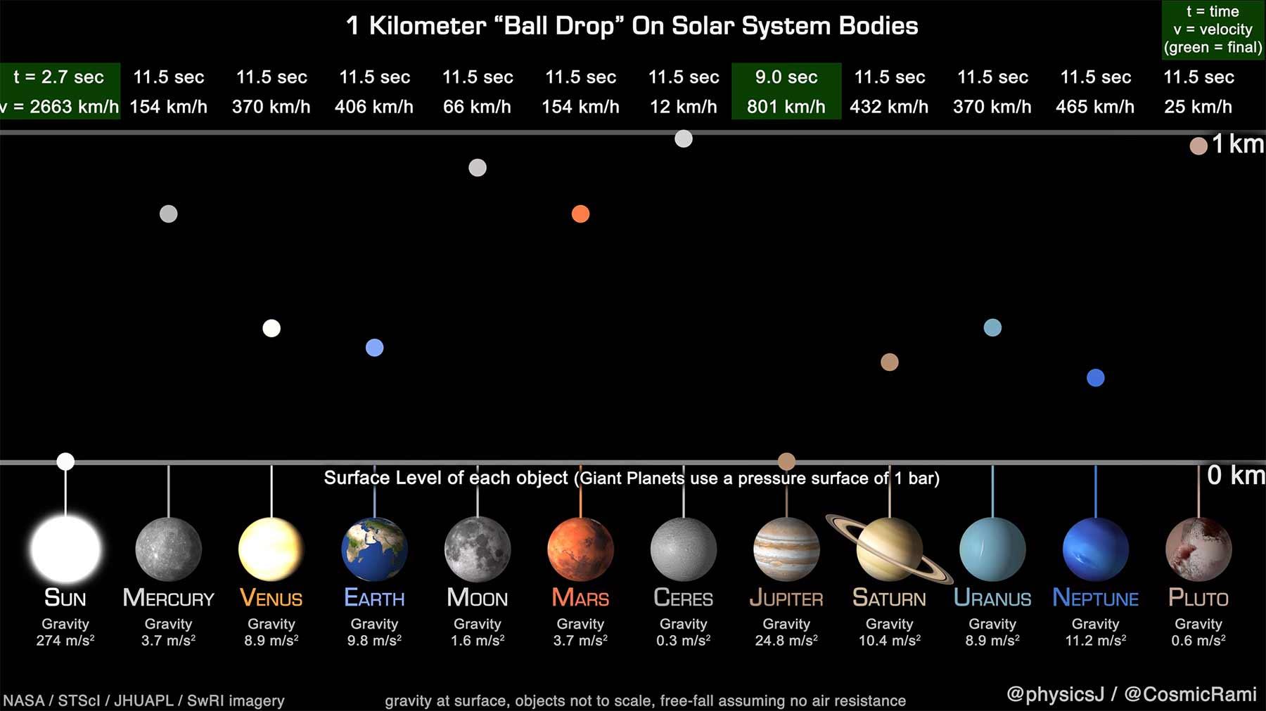 Ball aus 1 Kilometer Höhe auf unterschiedliche Planeten fallen lassen
